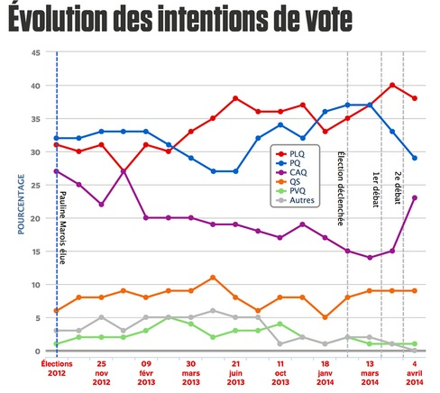 Quebec 2014 voting intentions